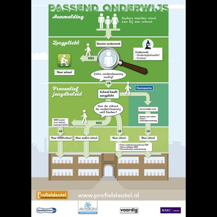 poster infographic passend onderwijs profielsleutel
